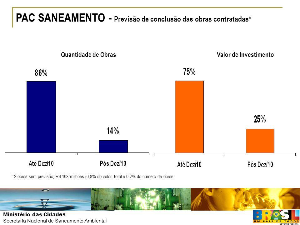 PAC SANEAMENTO - Previsão de conclusão das obras contratadas*