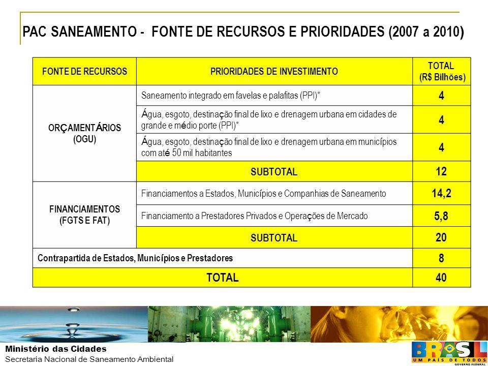 PRIORIDADES DE INVESTIMENTO FINANCIAMENTOS (FGTS E FAT)