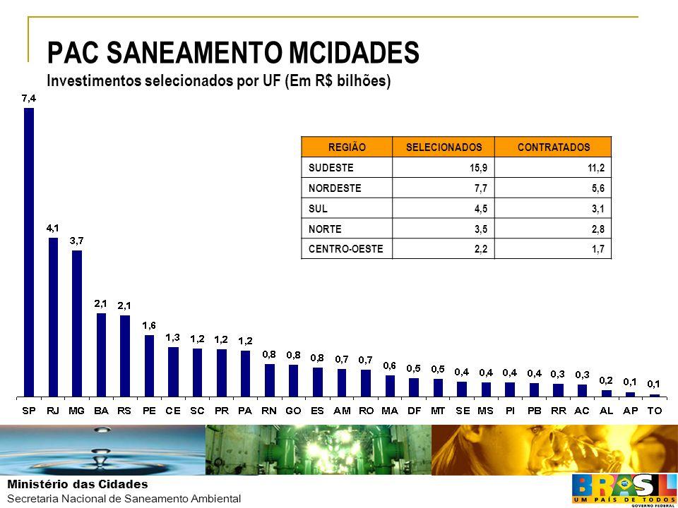 PAC SANEAMENTO MCIDADES Investimentos selecionados por UF (Em R$ bilhões)