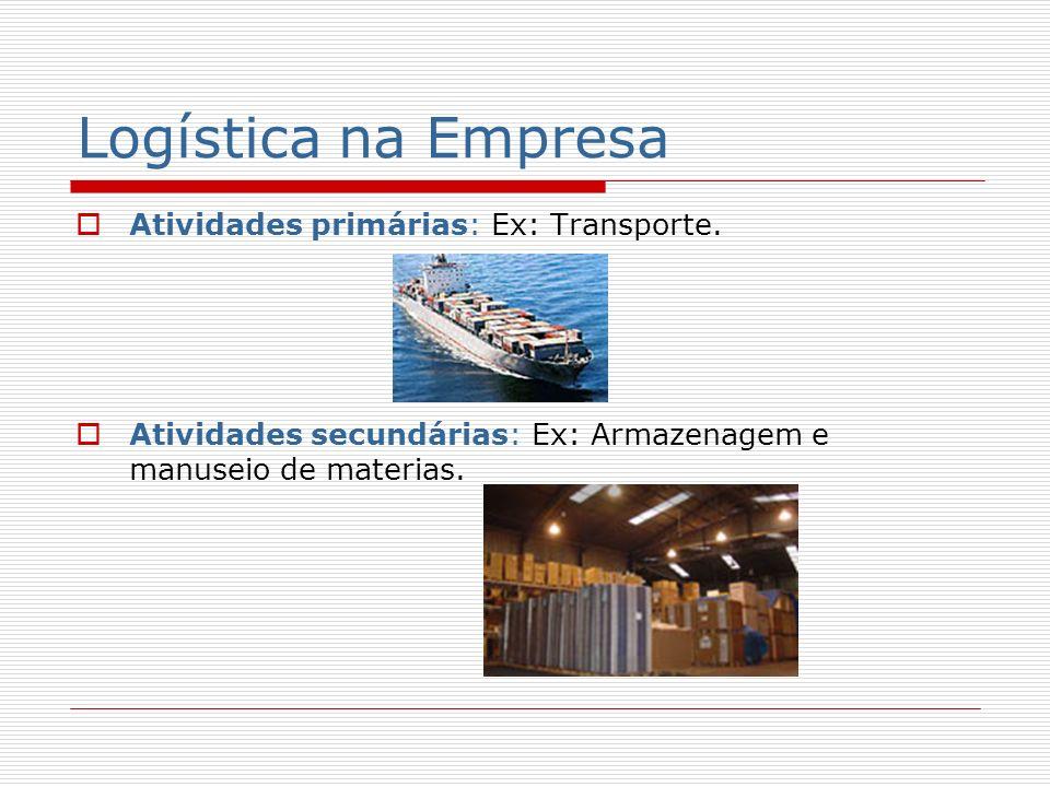 Logística na Empresa Atividades primárias: Ex: Transporte.