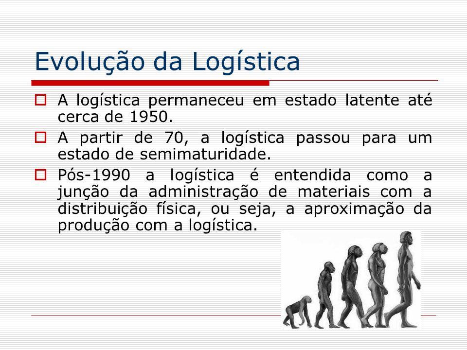 Evolução da Logística A logística permaneceu em estado latente até cerca de 1950.