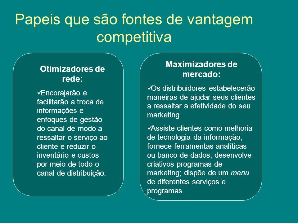 Papeis que são fontes de vantagem competitiva