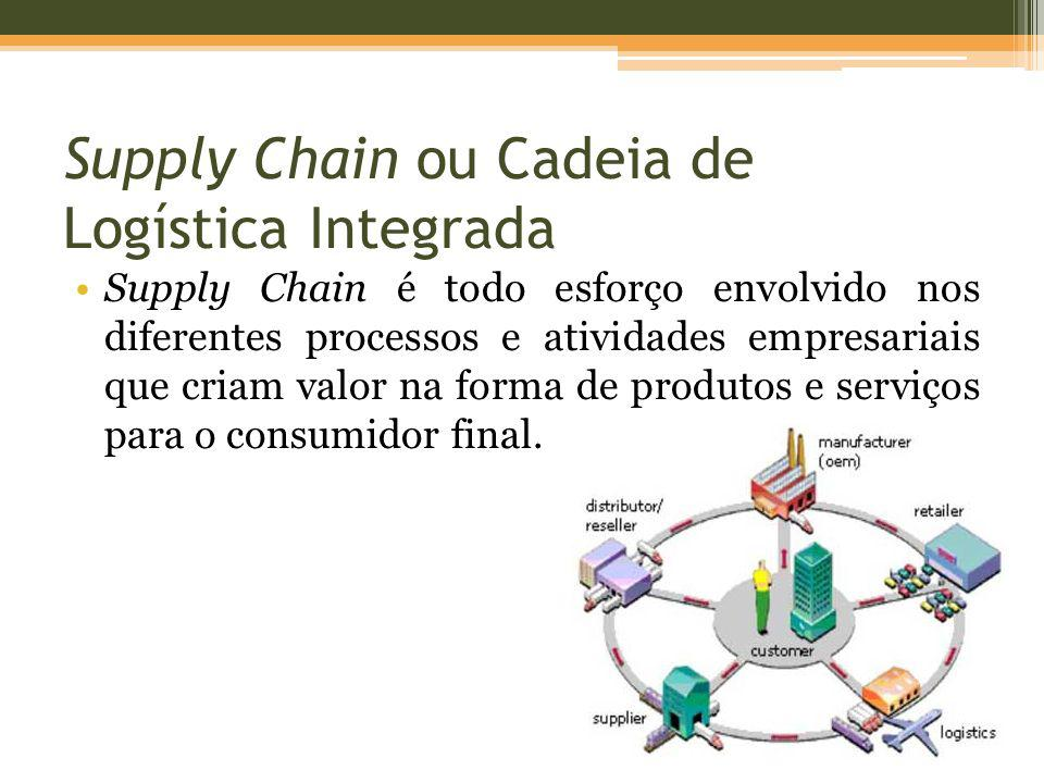 Supply Chain ou Cadeia de Logística Integrada