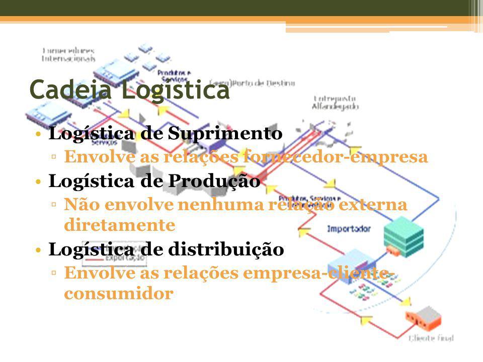 Cadeia Logística Logística de Suprimento Logística de Produção