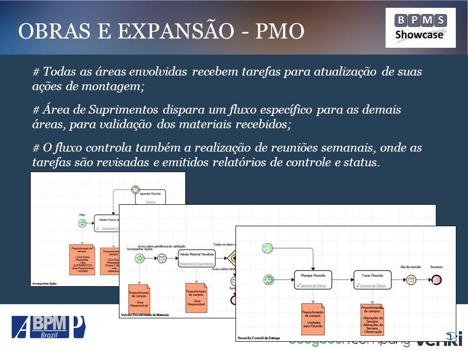 OBRAS E EXPANSÃO - PMO # Todas as áreas envolvidas recebem tarefas para atualização de suas ações de montagem;
