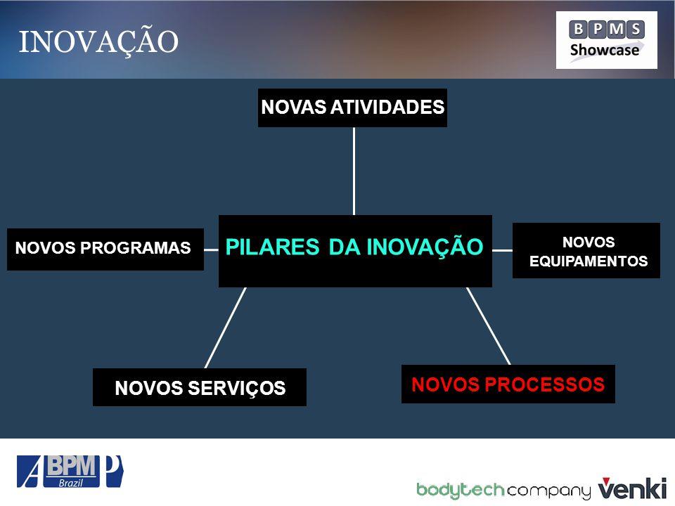 INOVAÇÃO PILARES DA INOVAÇÃO NOVAS ATIVIDADES NOVOS PROCESSOS
