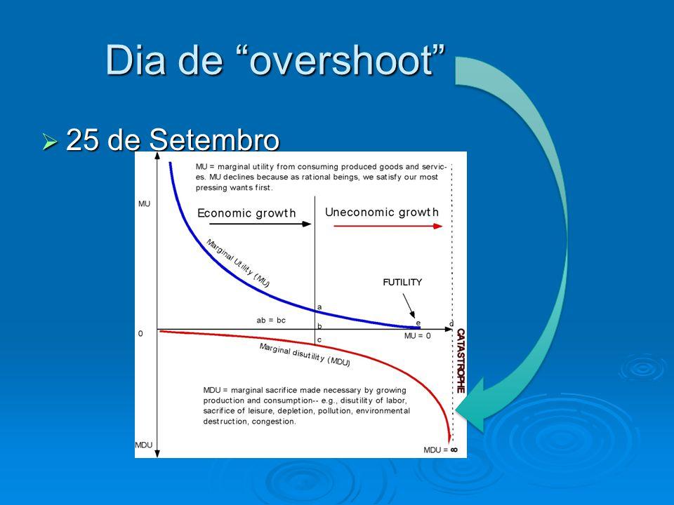 Dia de overshoot 25 de Setembro