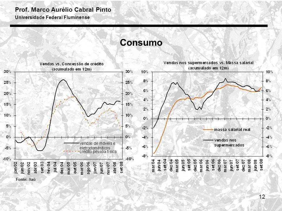 Consumo Fonte: Itaú