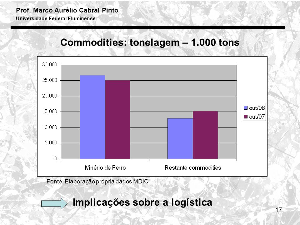 Commodities: tonelagem – 1.000 tons