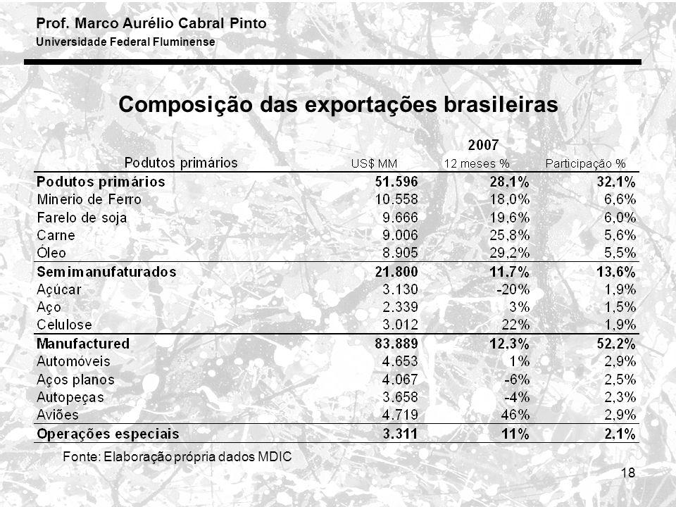 Composição das exportações brasileiras