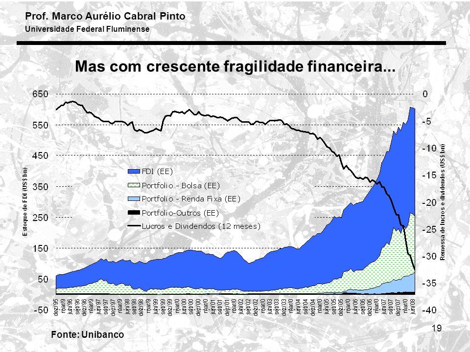 Mas com crescente fragilidade financeira...