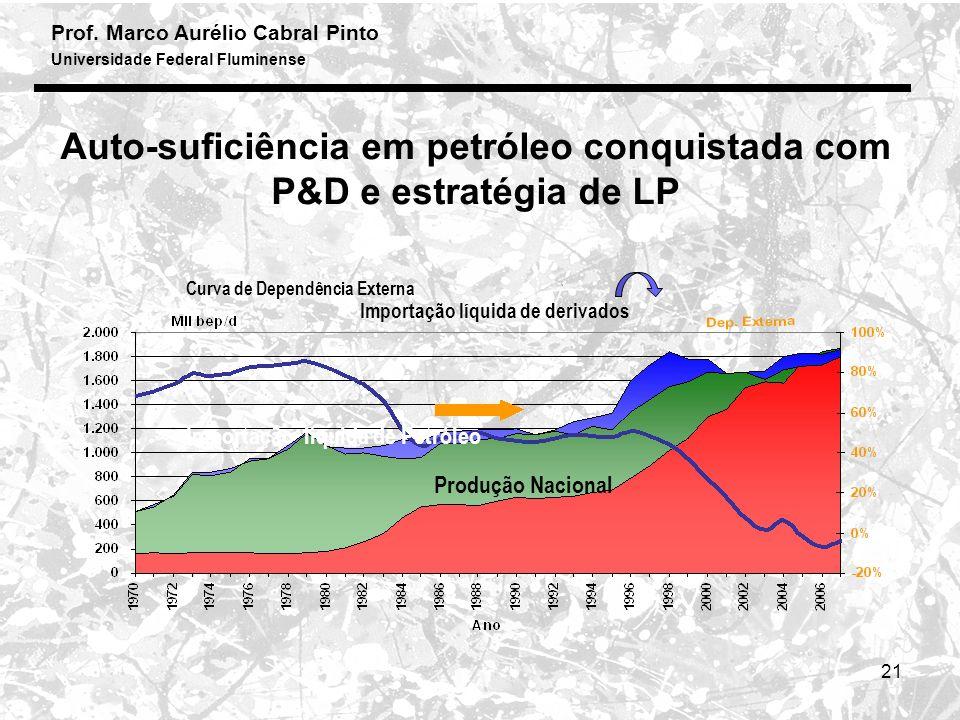 Auto-suficiência em petróleo conquistada com P&D e estratégia de LP