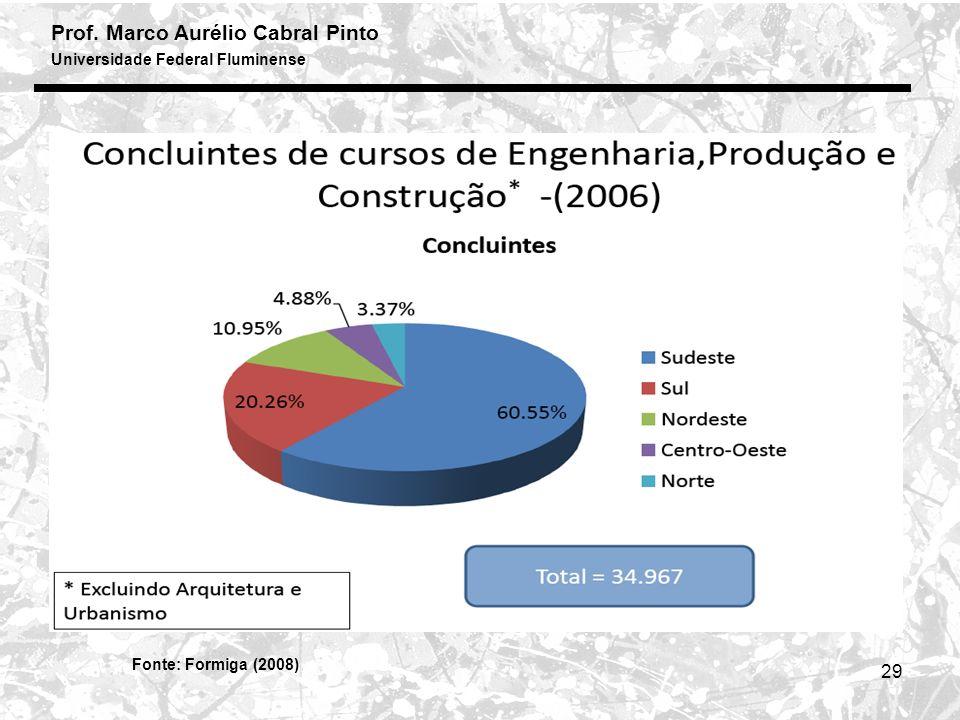 Fonte: Formiga (2008)