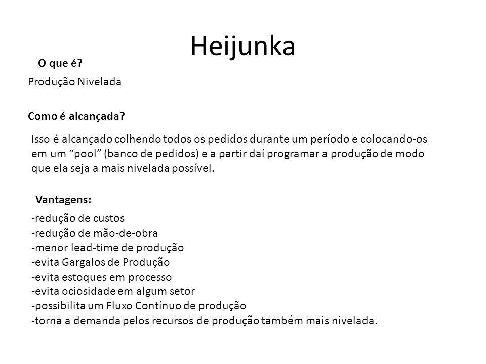 Heijunka O que é Produção Nivelada Como é alcançada