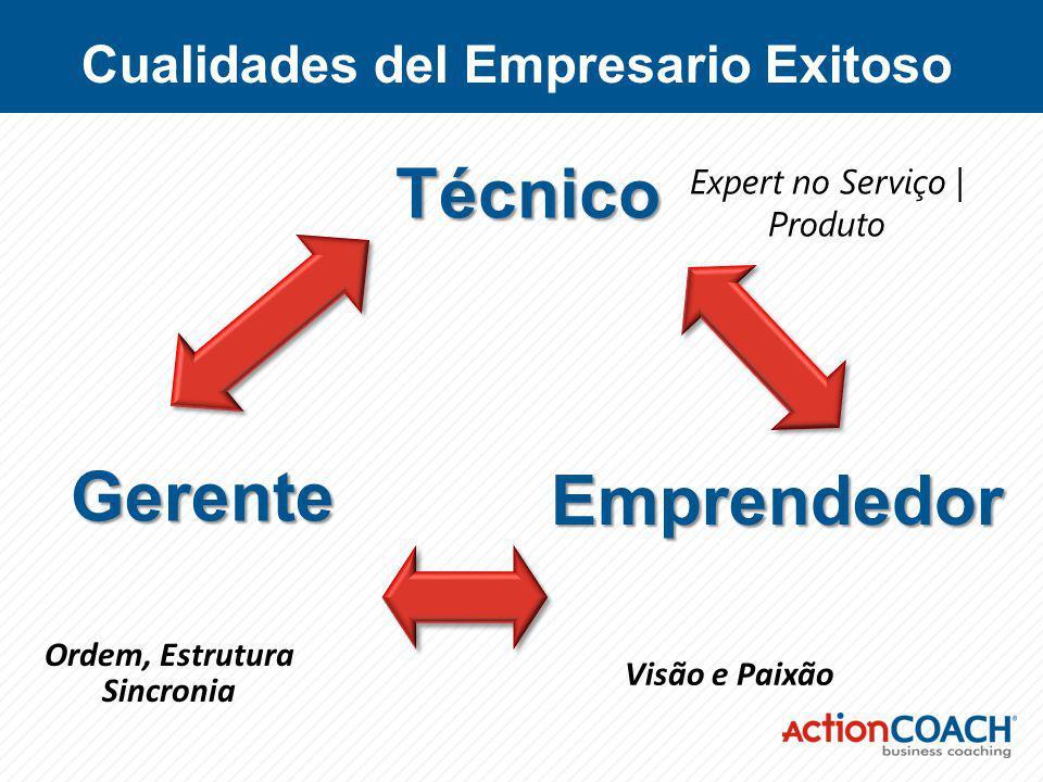 Cualidades del Empresario Exitoso