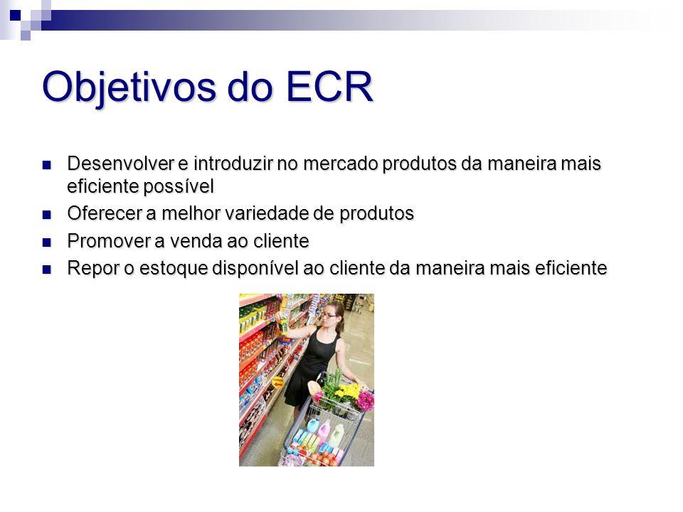 Objetivos do ECR Desenvolver e introduzir no mercado produtos da maneira mais eficiente possível. Oferecer a melhor variedade de produtos.