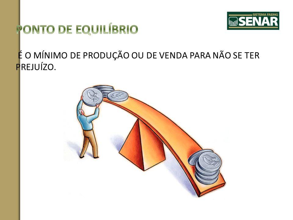PONTO DE EQUILÍBRIO É O MÍNIMO DE PRODUÇÃO OU DE VENDA PARA NÃO SE TER PREJUÍZO.
