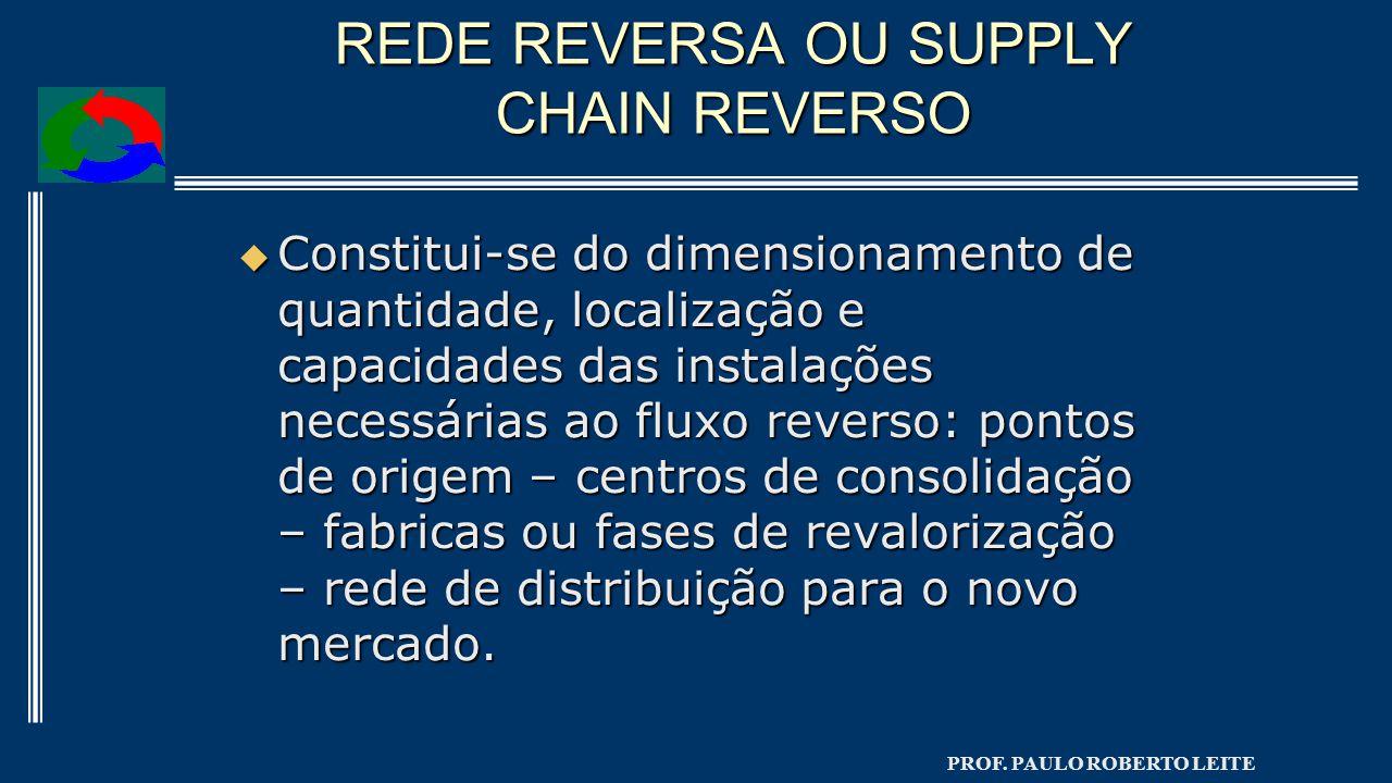 REDE REVERSA OU SUPPLY CHAIN REVERSO