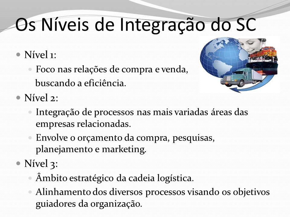 Os Níveis de Integração do SC