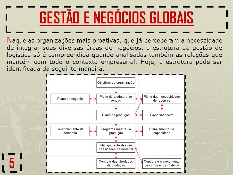 GESTÃO E NEGÓCIOS GLOBAIS