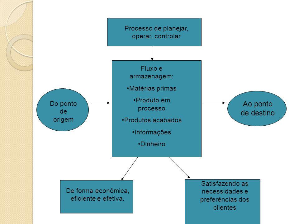 Ao ponto de destino Processo de planejar, operar, controlar