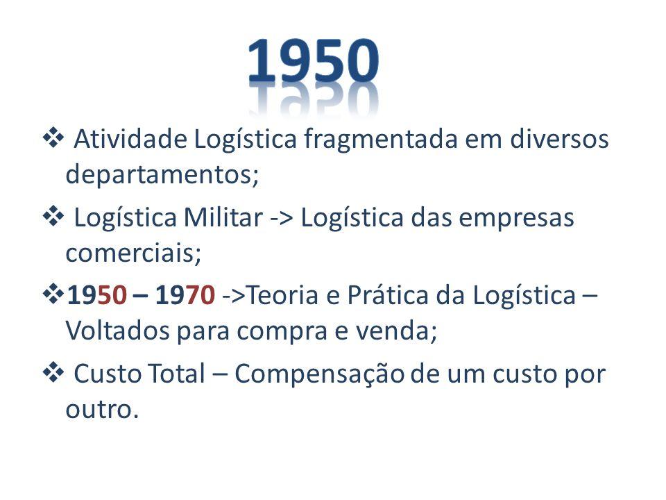 1950 Atividade Logística fragmentada em diversos departamentos;