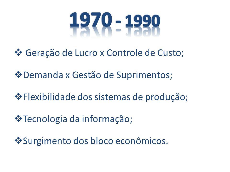 1970 - 1990 Geração de Lucro x Controle de Custo;