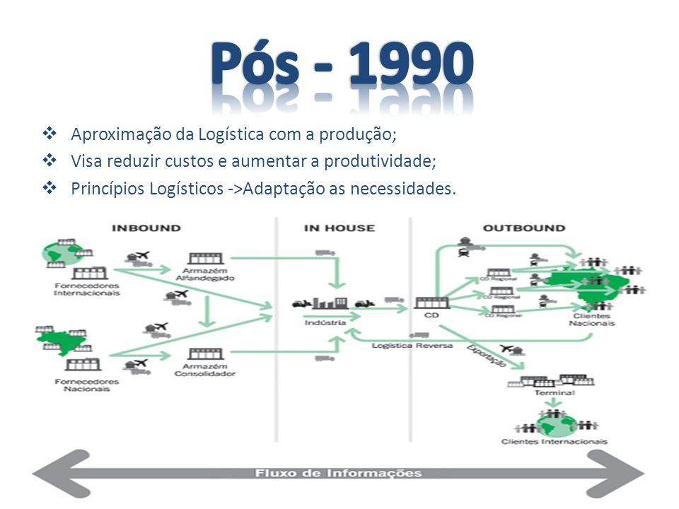 Pós - 1990 Aproximação da Logística com a produção;