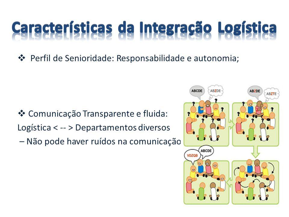 Características da Integração Logística