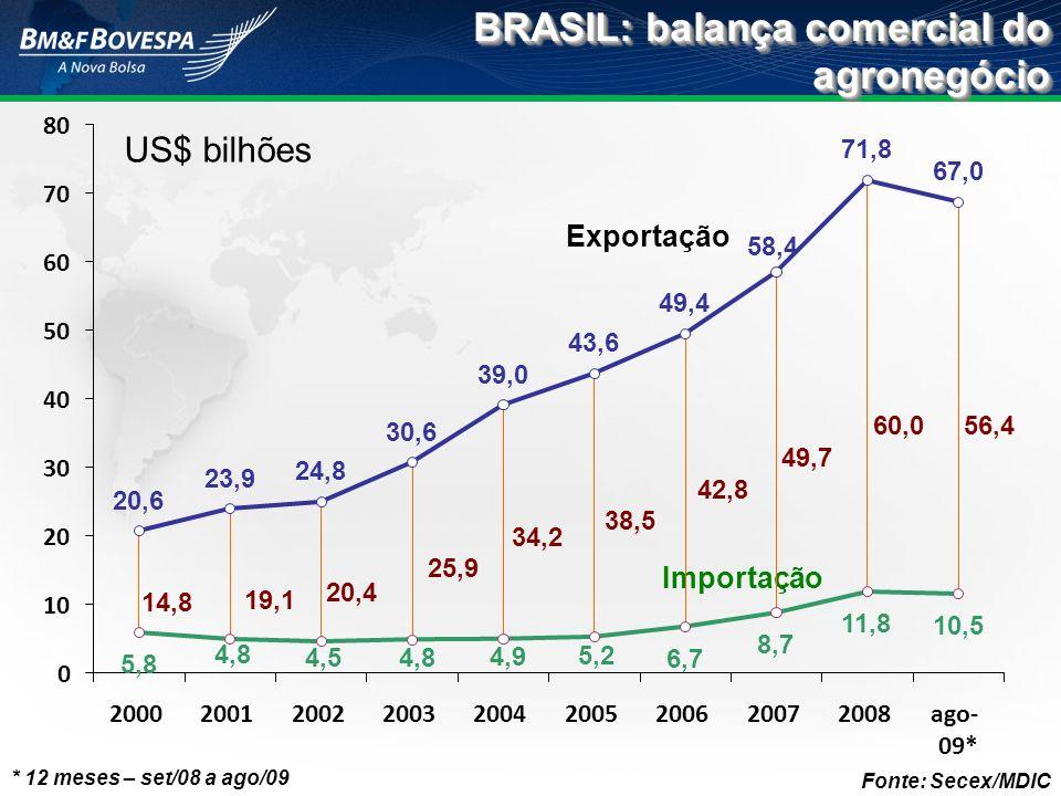 BRASIL: balança comercial do agronegócio