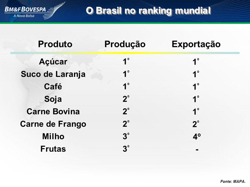 O Brasil no ranking mundial