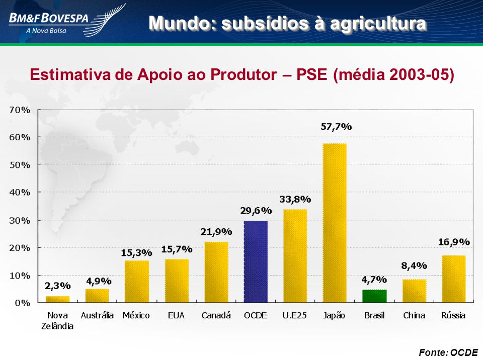 Mundo: subsídios à agricultura