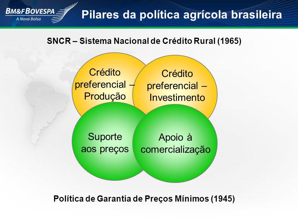 Pilares da política agrícola brasileira