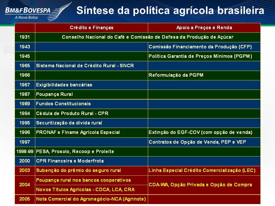 Síntese da política agrícola brasileira