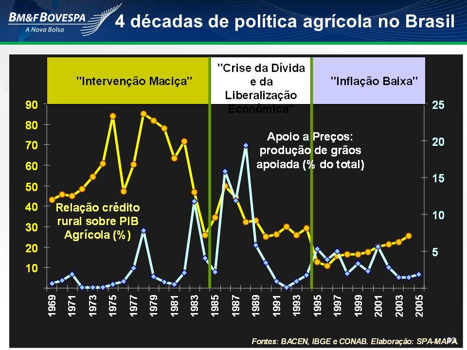 4 décadas de política agrícola no Brasil