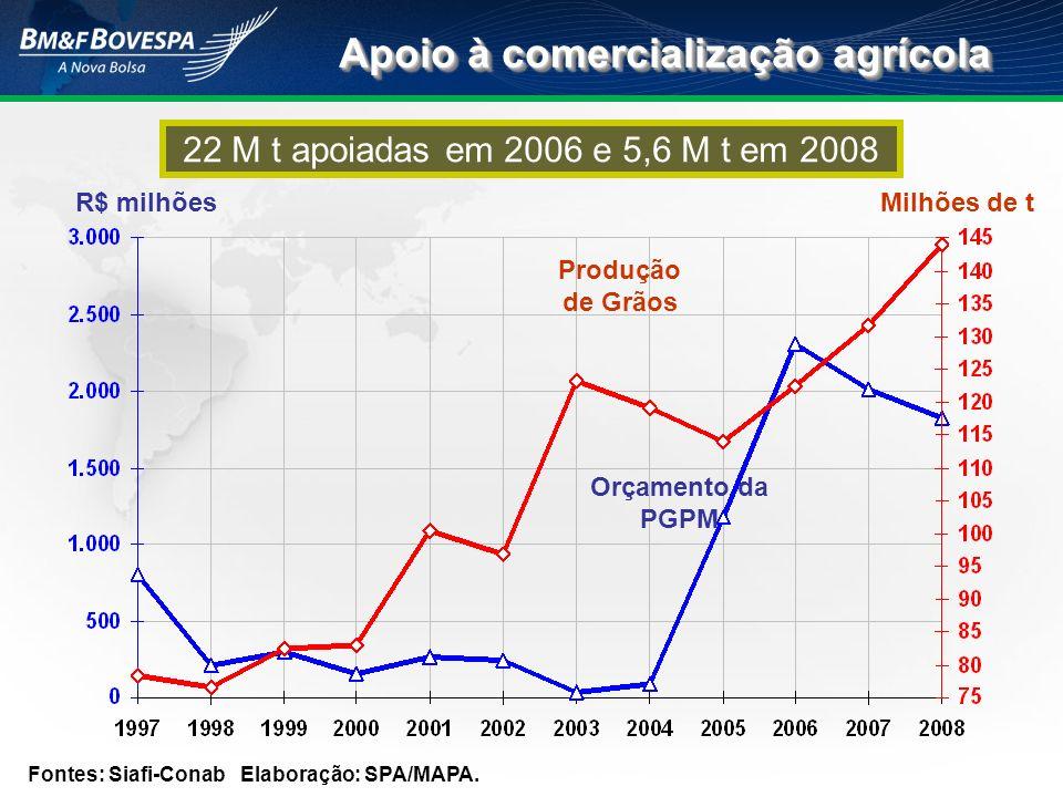 Apoio à comercialização agrícola