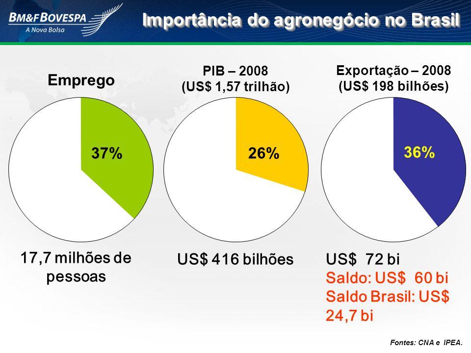 Importância do agronegócio no Brasil