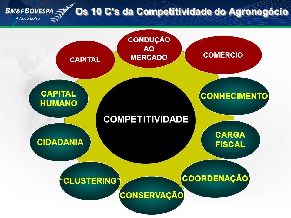 Os 10 C's da Competitividade do Agronegócio