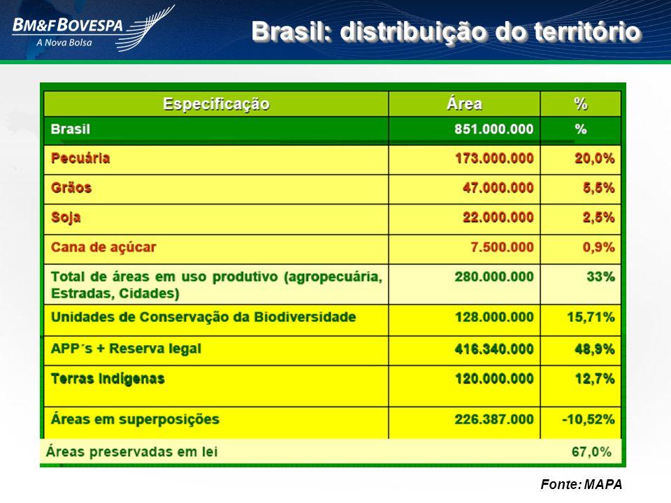 Brasil: distribuição do território