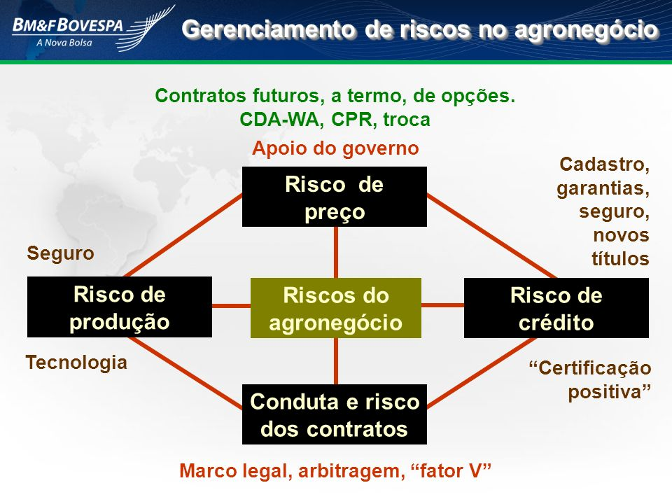 Gerenciamento de riscos no agronegócio
