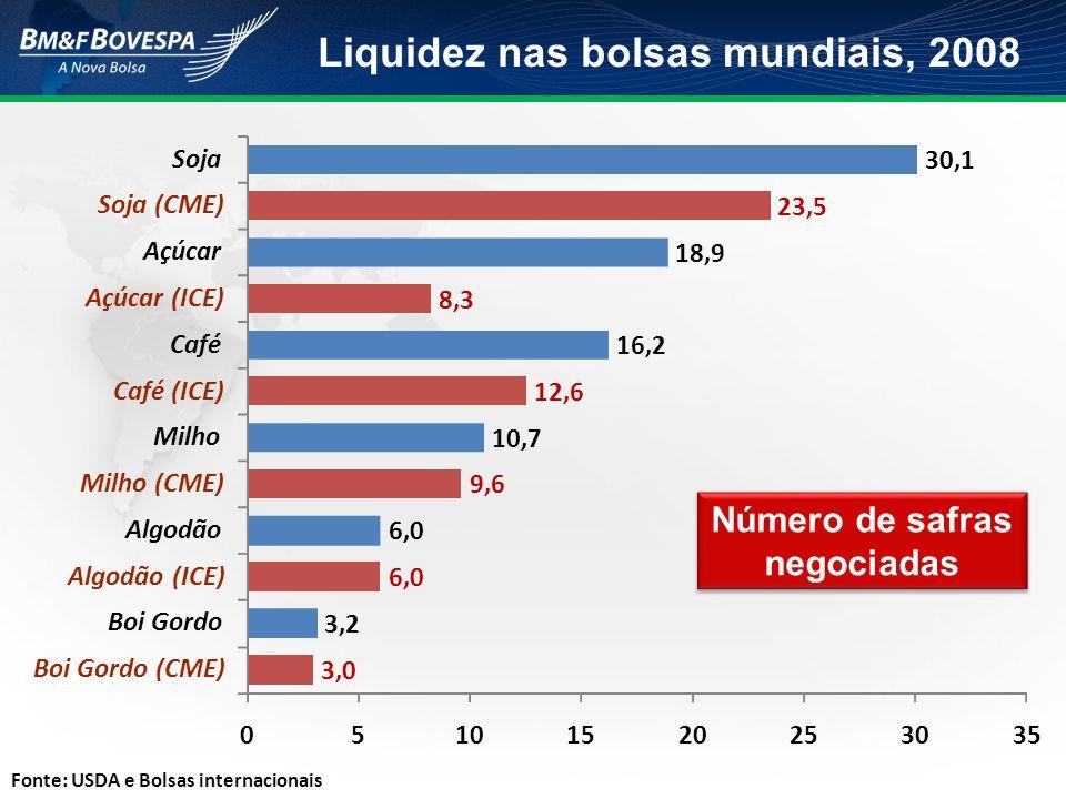 Liquidez nas bolsas mundiais, 2008 Número de safras negociadas