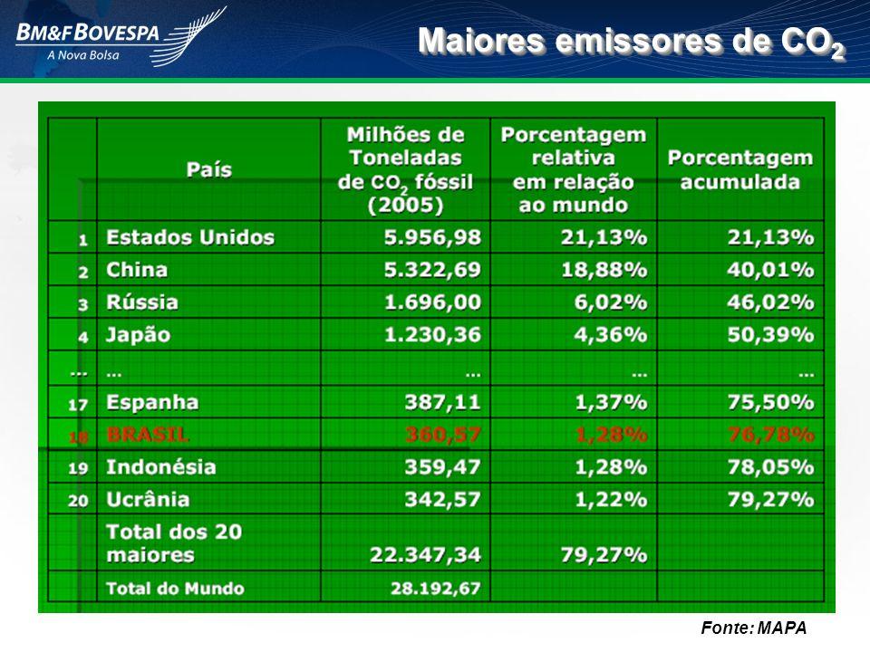 Maiores emissores de CO2
