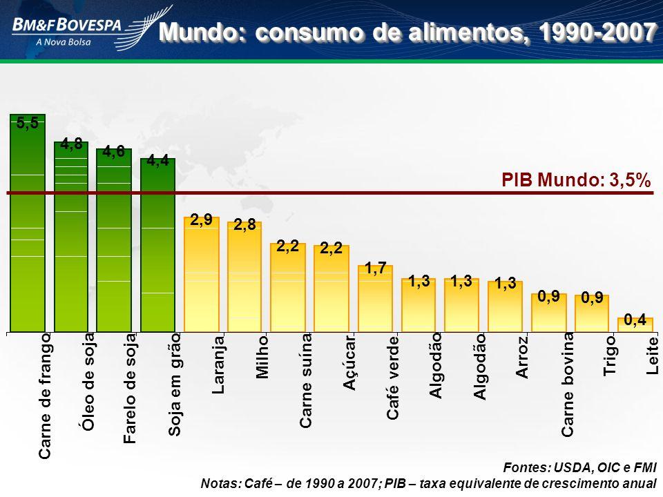 Mundo: consumo de alimentos, 1990-2007