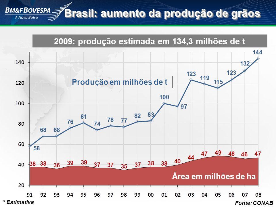 Brasil: aumento da produção de grãos