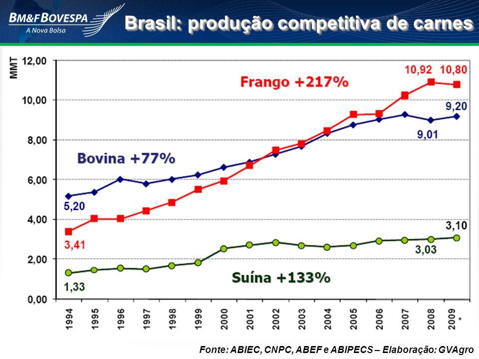 Brasil: produção competitiva de carnes