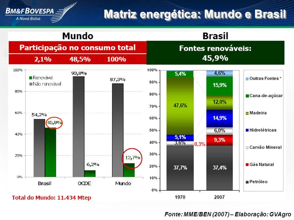 Matriz energética: Mundo e Brasil