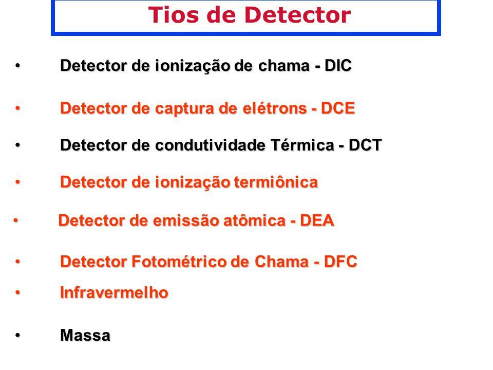 Tios de Detector Detector de ionização de chama - DIC