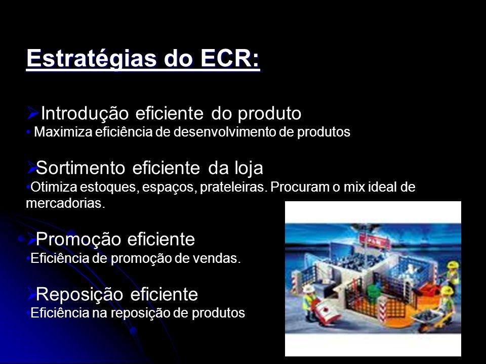 Estratégias do ECR: Introdução eficiente do produto