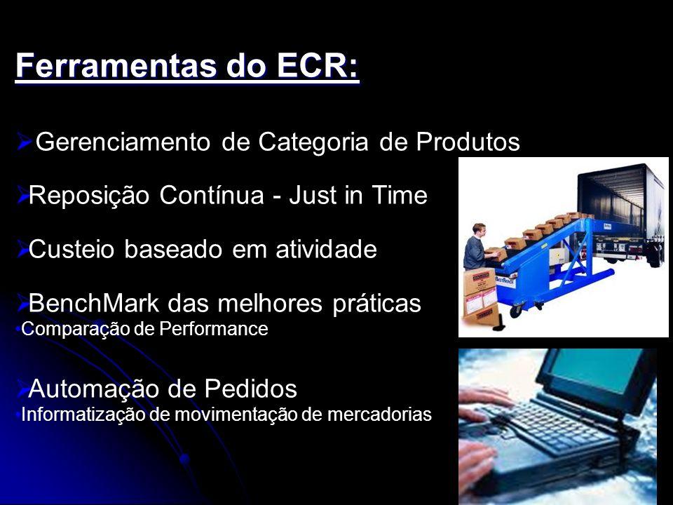 Ferramentas do ECR: Gerenciamento de Categoria de Produtos