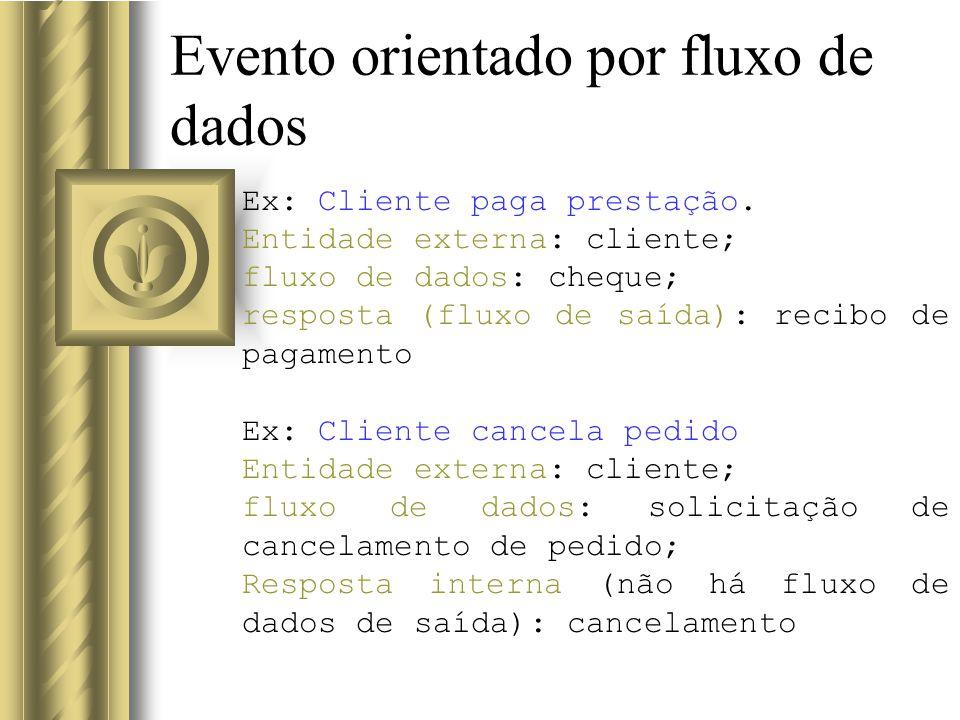 Evento orientado por fluxo de dados